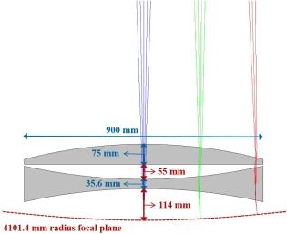 Figure 3 LHS